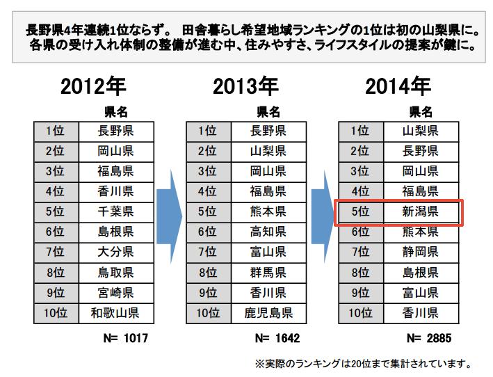 新潟県は第5位にランクアップ!「田舎暮らし移住希望先ランキング」