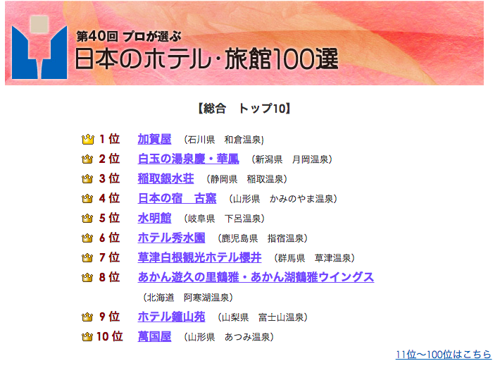 【トピックス】日本のホテル・旅館100選で月岡温泉「泉慶・華鳳」が第2位